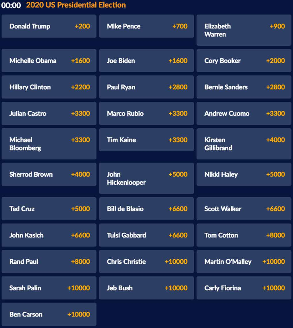 2020 US Presidential Election Odds at SportsInteraction